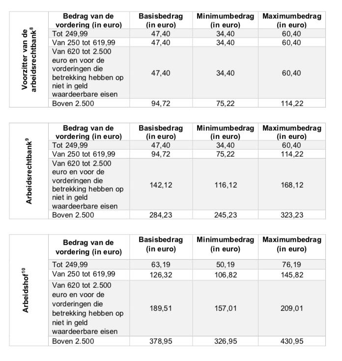 Tabel rechtsplegingsvergoeding arbeidsrechtbank